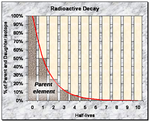 radiometric dating graph